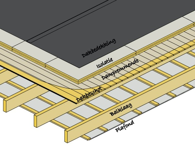 Warm dak plat dak