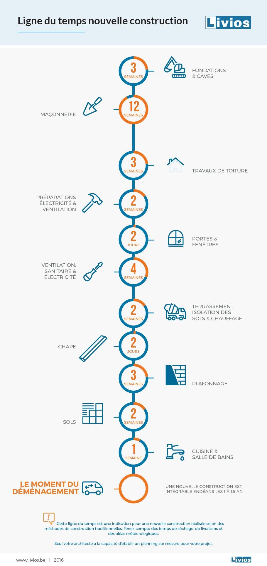 Chronologie infographique nouveau bâtiment FR logo 2019