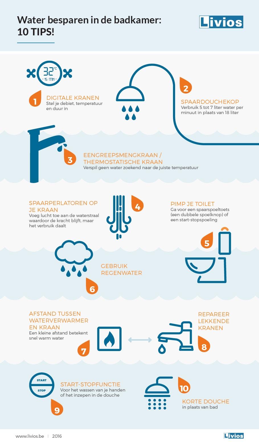 Infographic water besparen badkamer NL logo 2019