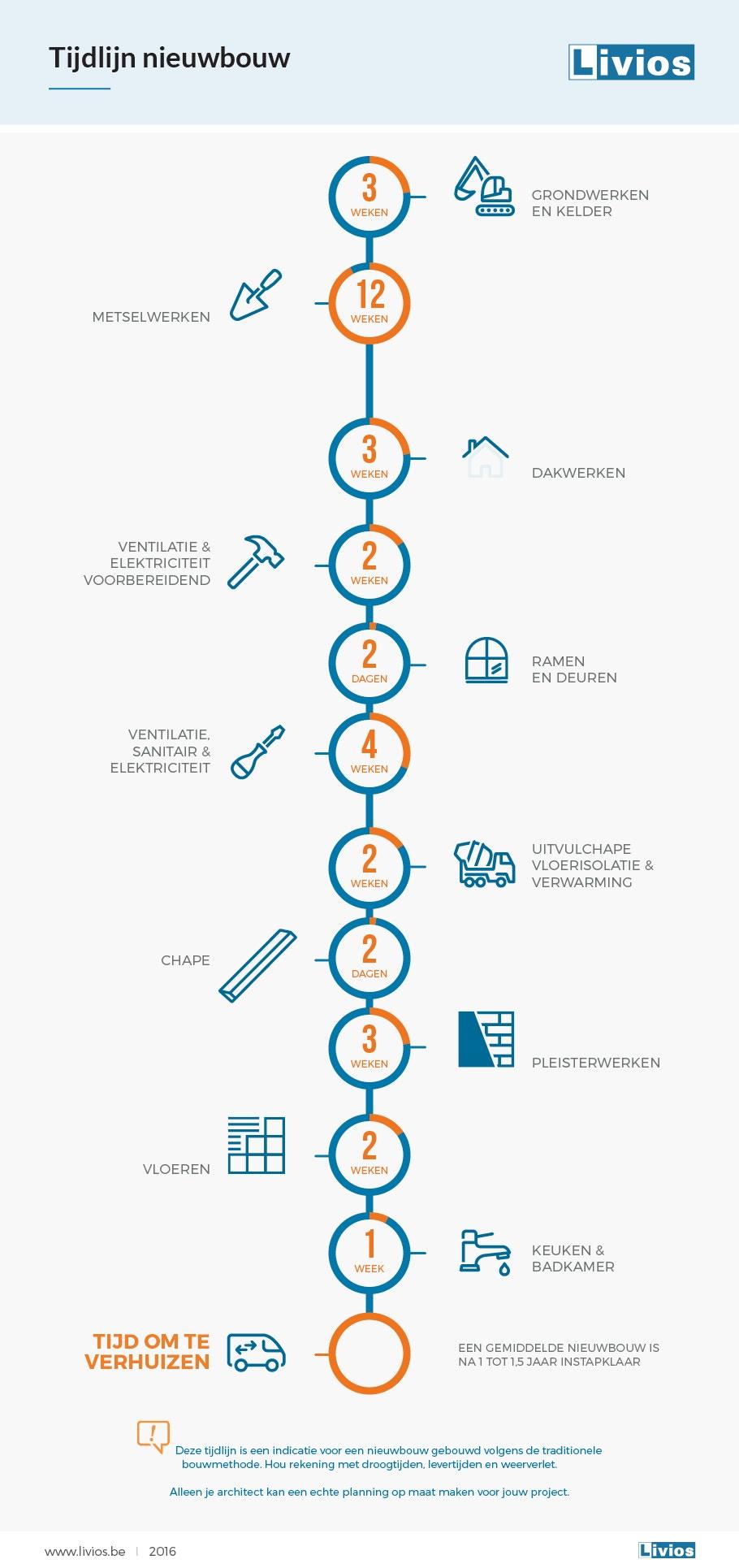 Infographic tijdlijn nieuwbouw NL logo 2019