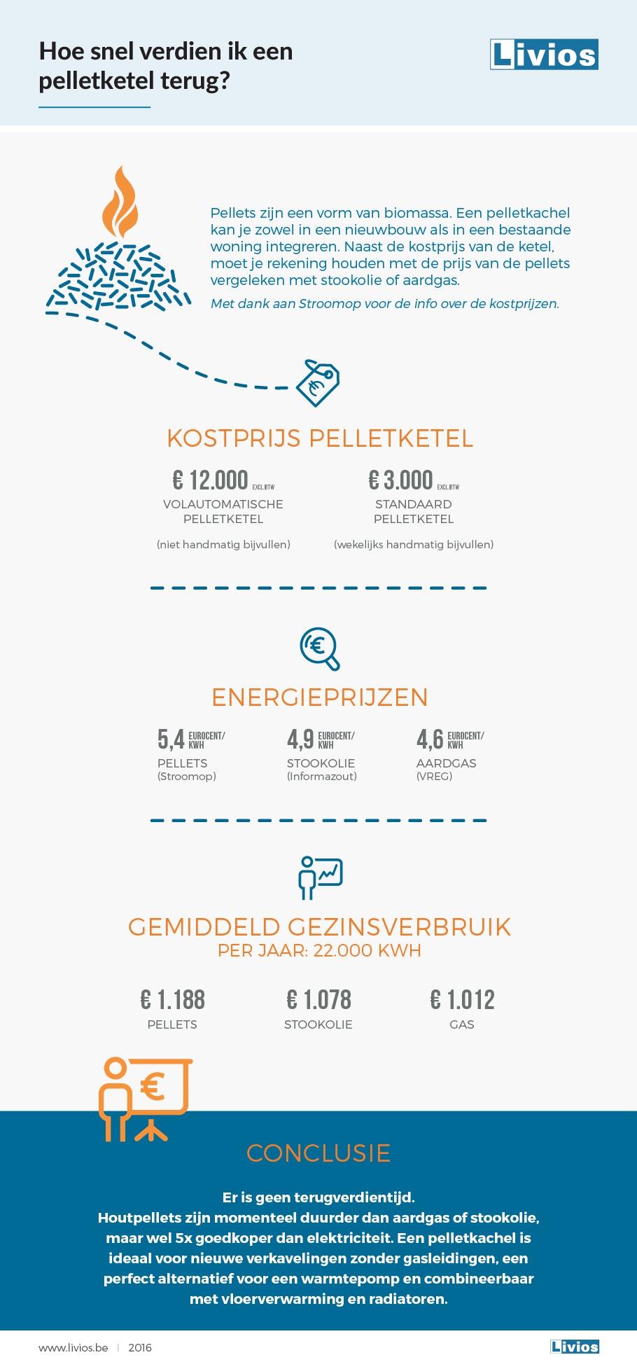 Infographic pelletketel terugverdientijd NL logo 2019