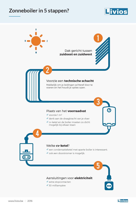 infographic zonneboiler NL logo 2019