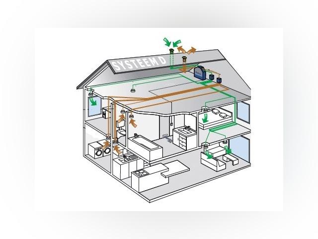 ventilatie ventilatiesysteem systeem D