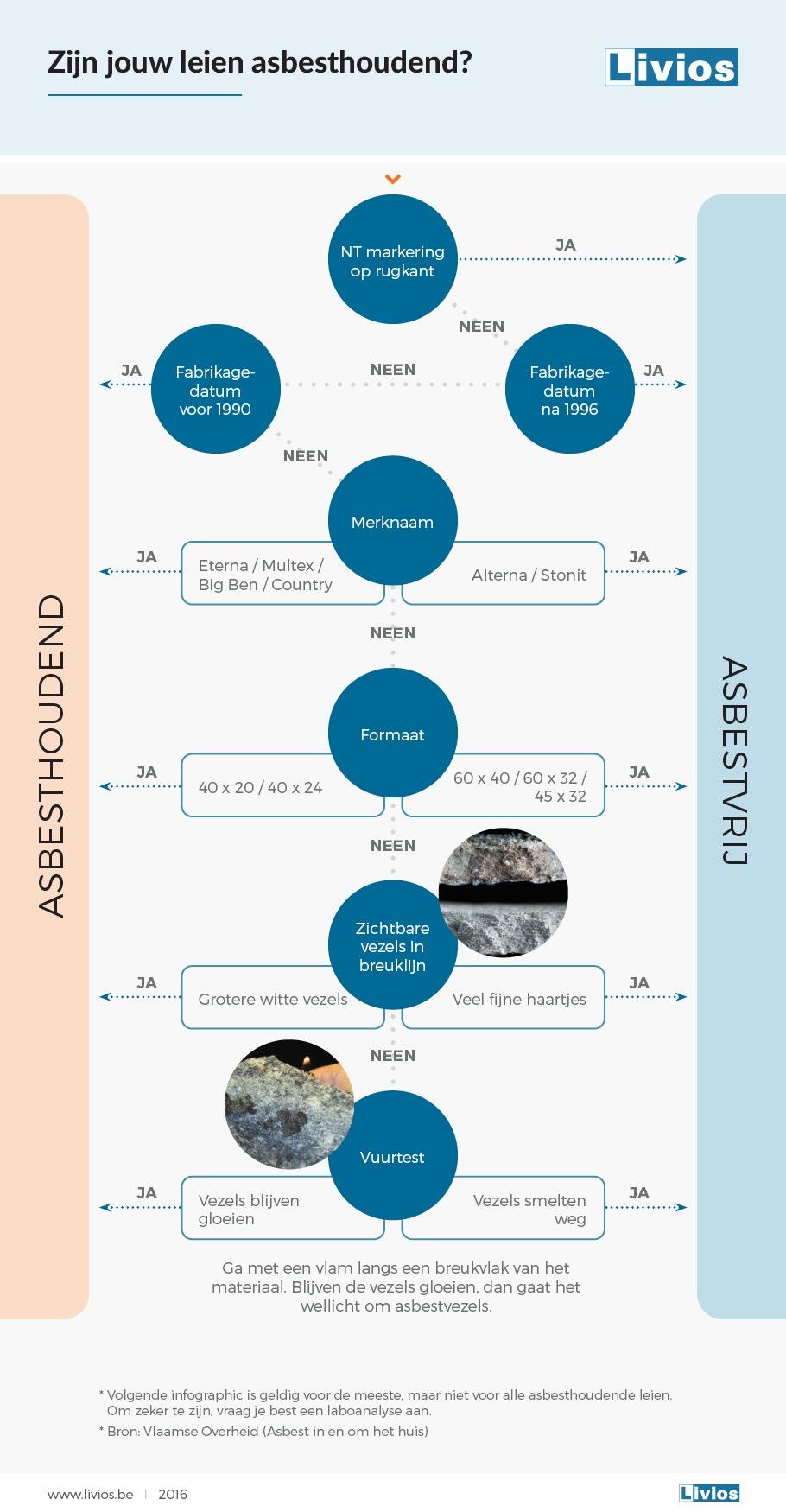 infographic asbest leien 2