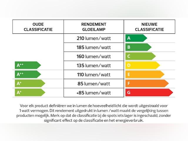Nieuw energielabel verlichting vergelijking prestatie