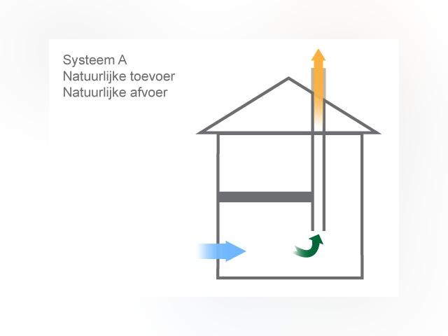 ventilatie systeem A