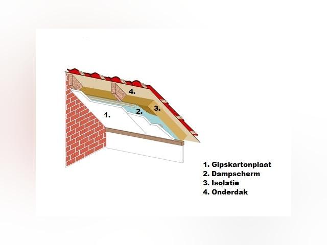 Isolation toit en pente